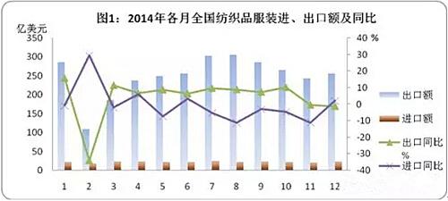 2014中国出口贸易结构